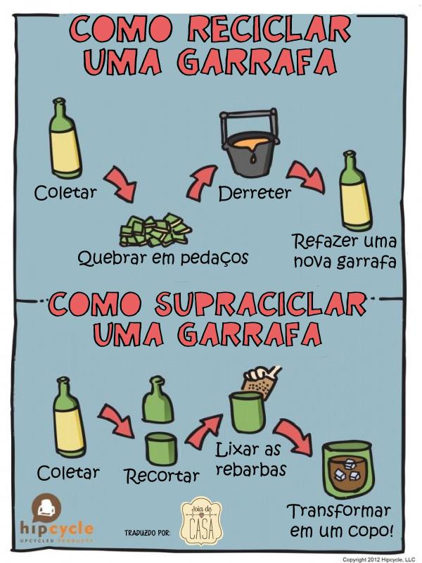 reciclar garrafa