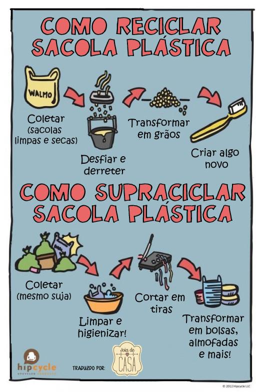 reciclar sacola